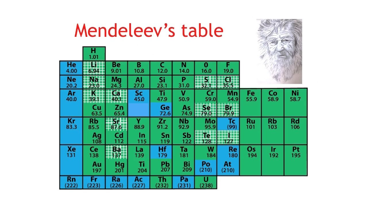 Father of periodic table gamestrikefo Gallery